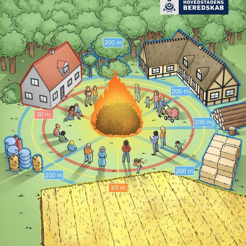 Illustration af mennesker samlet omkring et Sankt Hans bål. Der er en markering rundt om, der indikerer sikkerhedsafstanden til de nærmeste omgivelser