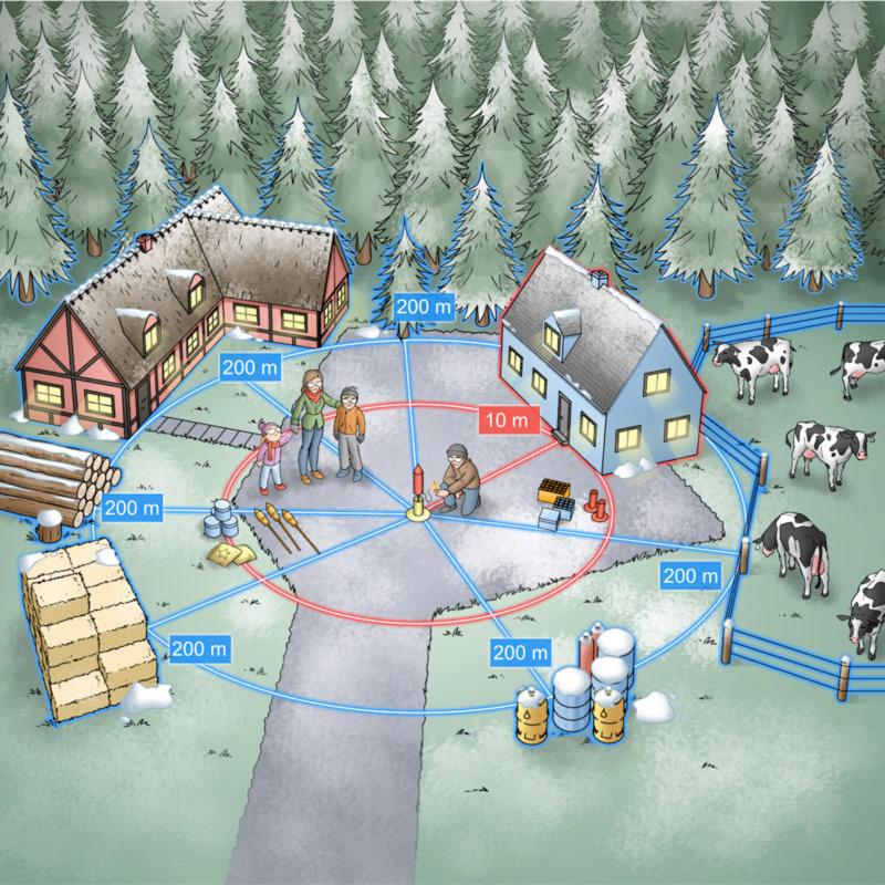 Illustration af mennesker omkring fyrværkeri. Der er markeret en sikkerhedsafstand til de nærmeste omgivelser