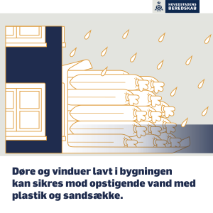 Beskriver hvordan med beskytter sit hus med sandsække.